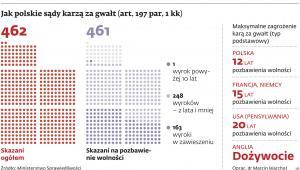 Jak polskie sądy karzą za gwałt