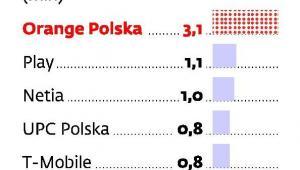 Liczba klientów internetu stacjonarnego i mobilnego