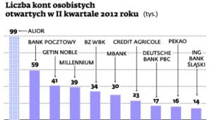 Liczba kont osobistych otwartych w II kwartale 2012 roku