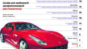 Liczba aut osobowych zarejestrowanych jako bankowozy