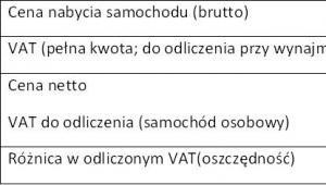 Odliczenia VAT