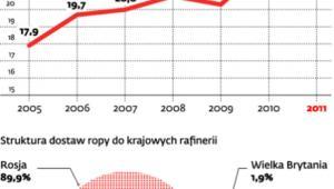 Ropa naftowa dla Polski