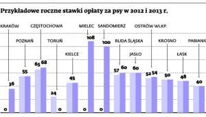 Przykładowe roczne stawki opłaty za psy w 2012 i 2013 r.