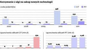 Korzystanie z ulgi na zakup nowych technologii