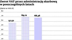 Zwrot VAT przez administrację skarbową w poszczególnych latach