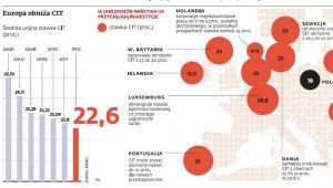 Europa obniża CIT