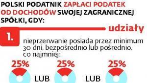 Polski podatnik zapłaci podatek od dochodów swojej zagranicznej spółki, gdy: