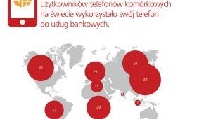 Wykorzystanie telefonów do usług bankowych - źródło: TNS Global