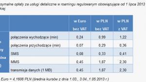Maksymalne opłaty za usługi detaliczne, źródło: UKE