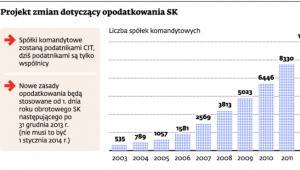 Projekt zmian dotyczący opodatkowania SK