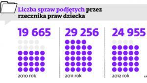 Liczba spraw podjętych przez rzecznika praw dziecka