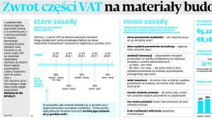 Zwrot części VAT na materiały budowlane