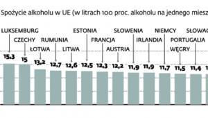 Najmniej piją Włosi