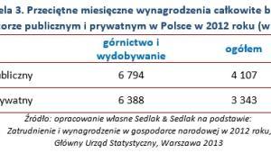 Tabela 3. Przeciętne miesięczne wynagrodzenia całkowite brutto  sektorze publicznym i prywatnym w Polsce w 2012 roku (w PLN)