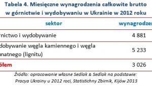 Tabela 4. Miesięczne wynagrodzenia całkowite brutto  w górnictwie i wydobywaniu w Ukrainie w 2012 roku