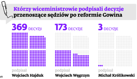 Którzy wiceministrowie podpisali decyzje przenoszące sędziów po reformie Gowina