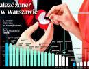 Gdzie znaleźć żonę? Najłatwiej w Warszawie