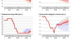 Przyśpieszeniu wzrostu PKB będą towarzyszyły wzrost inflacji i podwyżki stóp