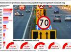 2,5 km/h za szybko? Należy się 53 zł mandatu. Kierowcy będą karani za minimalne przekroczenie prędkości?