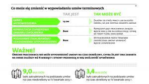 Co może się zmienić w wypowiadaniu umów terminowych