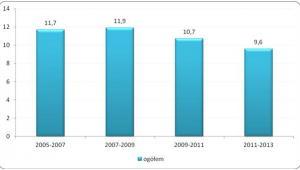 Odsetek osób w wieku powyżej 25 lat uczestniczących w jakiejkolwiek aktywności związanej z podnoszeniem kwalifikacji zawodowych i innych umiejętności w latach 2005-2013 (w proc.)