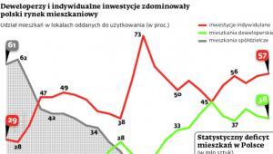 Deweloperzy i indywidualne inwestycje zdominowały polski rynek mieszkań