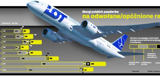 Skargi polskich pasażerów na odwołane/opóźnione rejsy