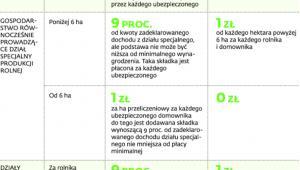 Zasady opłacania składek przez rolników ubezpieczonych w KRUS