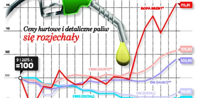 Ceny hurtowe i detaliczne paliw się rozjechały