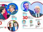 Ryszard Petru szuka 15 mln zł na kampanię wyborczą
