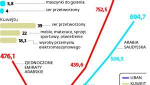 Eksport z Polski do krajów arabskich