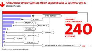 Najbardziej opiniotwórcze media ekonomiczne w czerwcu 2015 r.