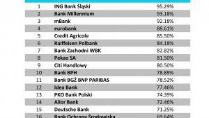 Jakość obsługi w placówce - Banki
