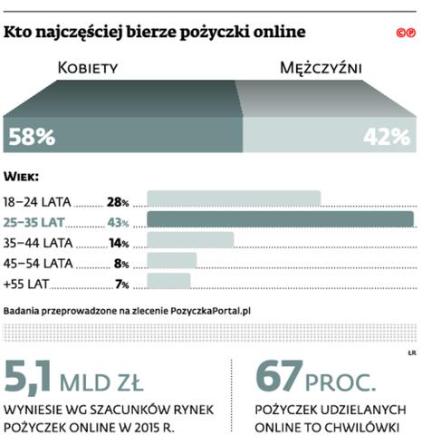 Kto najczęściej bierze pożyczki online