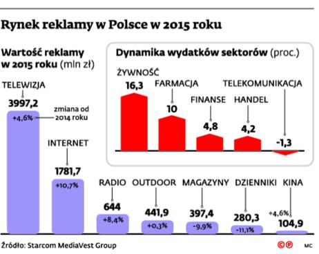 Rynek reklamy w Polsce w 2015 roku