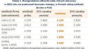 Tabela 1. Wynagrodzenia całkowite osób, których staż pracy w 2015 roku nie przekraczał dwunastu miesięcy, w firmach różnej wielkości (brutto w PLN)