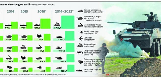 Główne programy modernizacyjne armii
