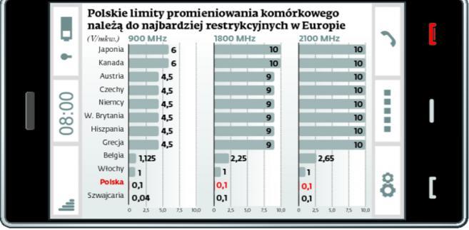Polskie limity promieniowania komórkowego należą do najbardziej restrykcyjnych w Europie