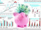 ZUS wygrywa z OFE. Waloryzacja rośnie szybciej niż wyniki inwestycyjne funduszy