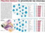 Wynagrodzenie w przemyśle niższe od średniej krajowej