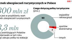 Rynek ubezpieczeń turystycznych w Polsce
