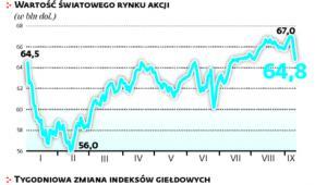 Akcje i obligacje w dół