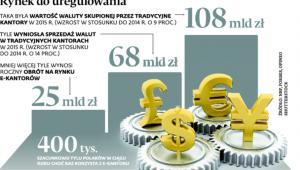 Rynek do uregulowania