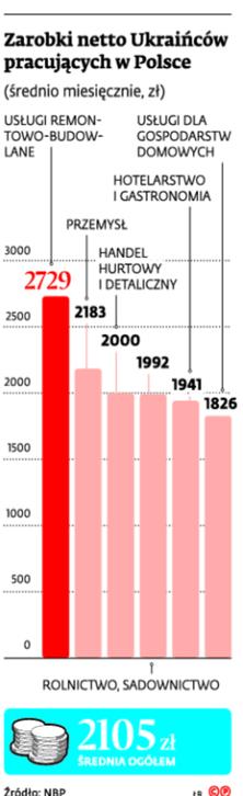 Zarobki netto Ukraińców pracujących w Polsce