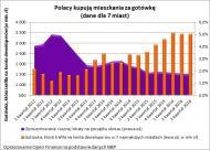 Kredyty odchodzą do lamusa, Polacy kupują mieszkania za gotówkę. Rekord pobity