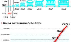 Zapotrzebowanie na energię dla elektrycznych aut