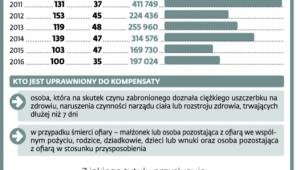 Kompensaty w liczbach