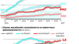 Niecałe 4 proc. kredytów we frankach sprawia kłopot