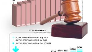 Sądy chętnie odbierają ludziom prawo do decydowania o sobie