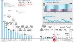 Wyniki finansowe i kurs akcji GPW są bliskie historycznych maksimów